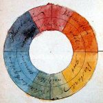 Goethes colour wheel
